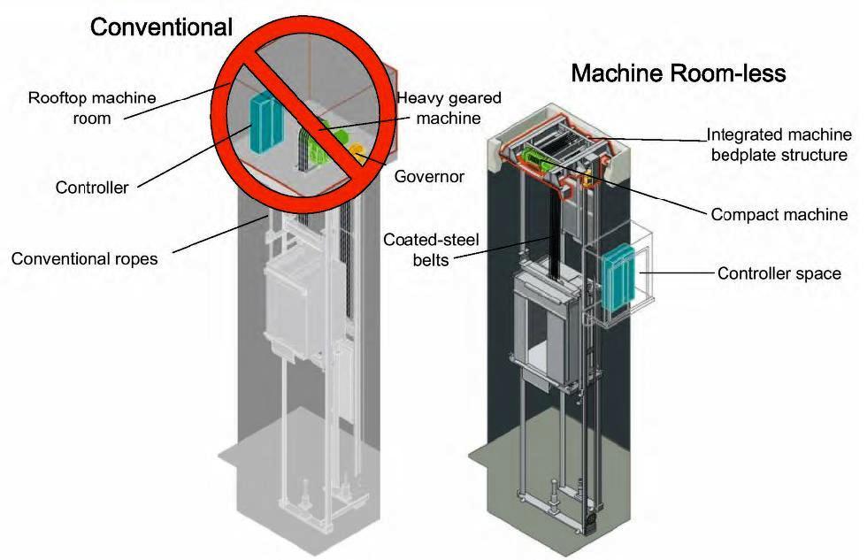 thang máy không phòng máy và có phòng máy